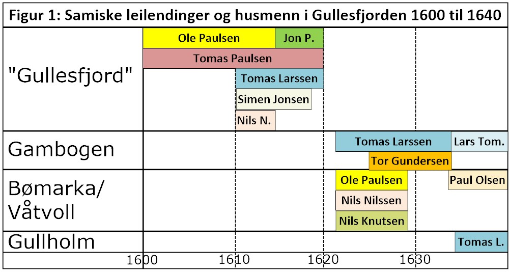 gullesfjordbygsler